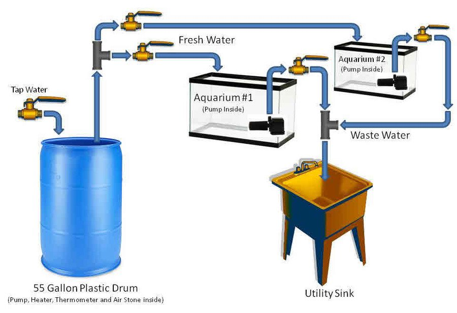 Water Changes Made Easy For The Serious Aquarist My